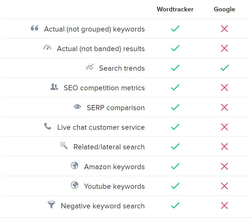 wordtracker features vs google